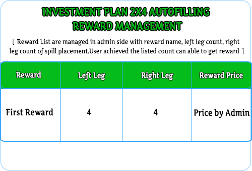 MLM Scripts  Investment MLM 2×4 Autofilling Plan auto fill invest 2