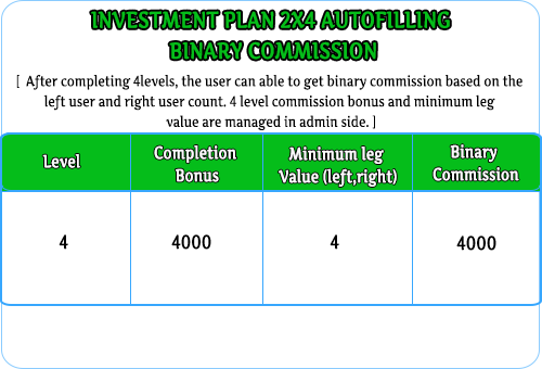 MLM Scripts  Investment MLM 2×4 Autofilling Plan auto fill invest