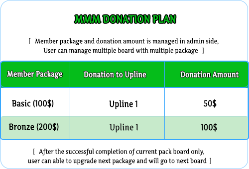 MLM Scripts mmm helping plan, mmm script, mmm donation plan software, mavrodi mondial moneybox script MMM Donation Plan Software mmm donation plan