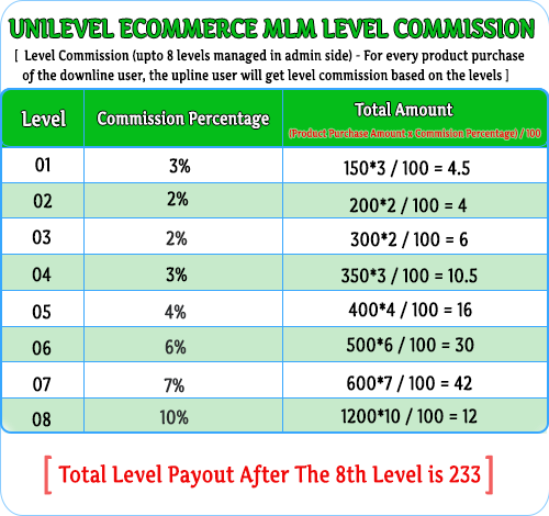 MLM Scripts  Advance Unilevel E-commerce MLM Script unilevel ecom level