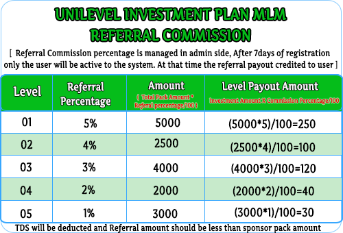 MLM Scripts unilevel investment mlm plan, unilevel investment plan mlm software, unilevel investment business compensation plan Unilevel Investment Plan MLM Software unilevel mlm soft 2