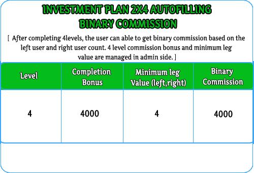 MLM Scripts investment mlm 2x4 autofilling plan, binary investment mlm, autofill investment mlm software Investment MLM 2×4 Autofilling Plan auto fill invest