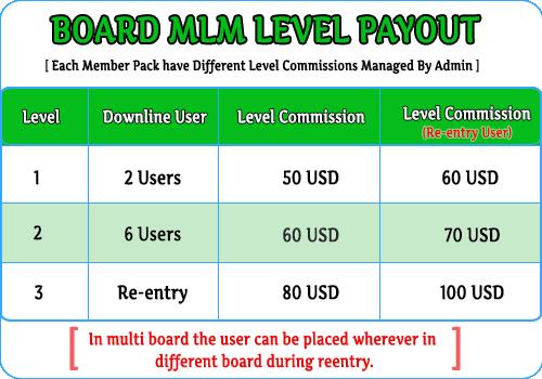 Board MLM script